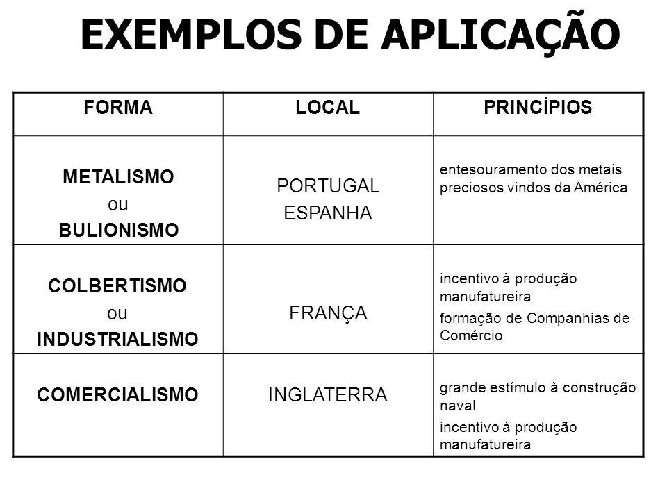 EXEMPLOS DE APLICAÇÃO FORMALOCALPRINCÍPIOS METALISMO ou BULIONISMO PORTUGAL ESPANHA entesouramento dos metais preciosos vindos da América COLBERTISMO