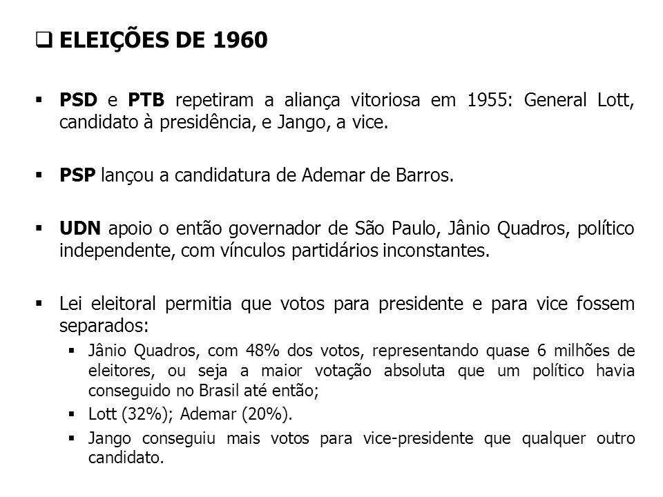 ELEIÇÕES DE 1960 PSD e PTB repetiram a aliança vitoriosa em 1955: General Lott, candidato à presidência, e Jango, a vice. PSP lançou a candidatura de