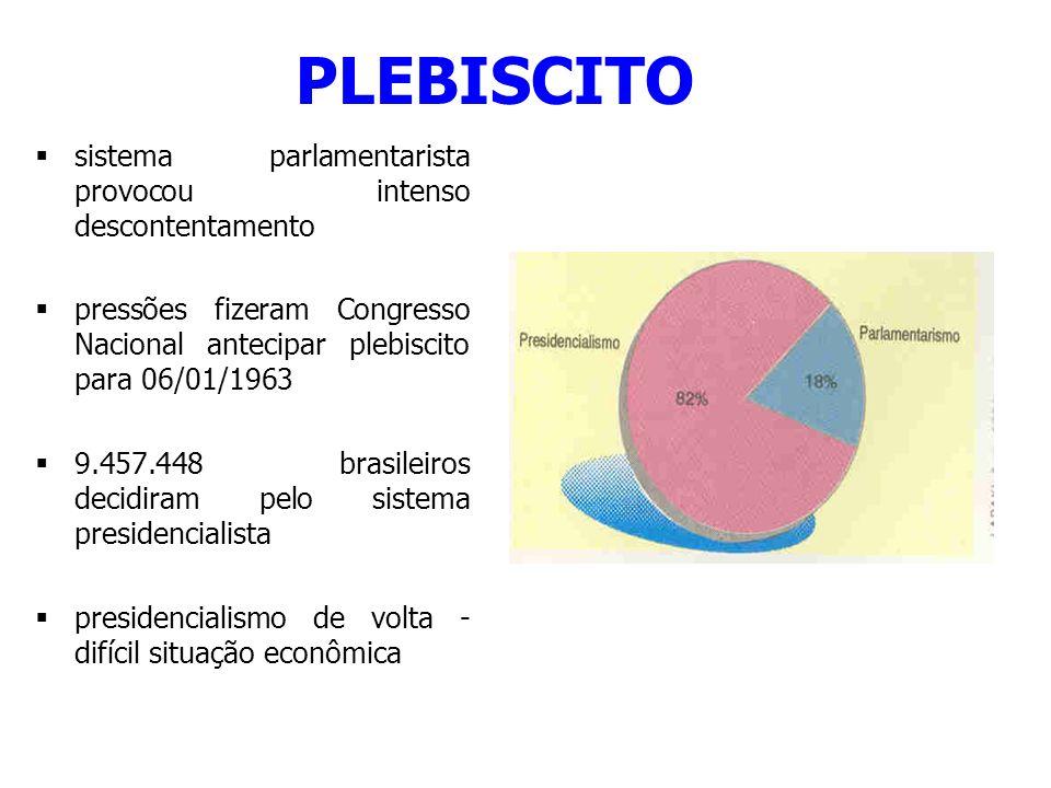 PLEBISCITO sistema parlamentarista provocou intenso descontentamento pressões fizeram Congresso Nacional antecipar plebiscito para 06/01/1963 9.457.44