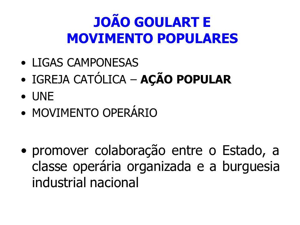 JOÃO GOULART E MOVIMENTO POPULARES LIGAS CAMPONESAS IGREJA CATÓLICA – AÇÃO POPULAR UNE MOVIMENTO OPERÁRIO promover colaboração entre o Estado, a class