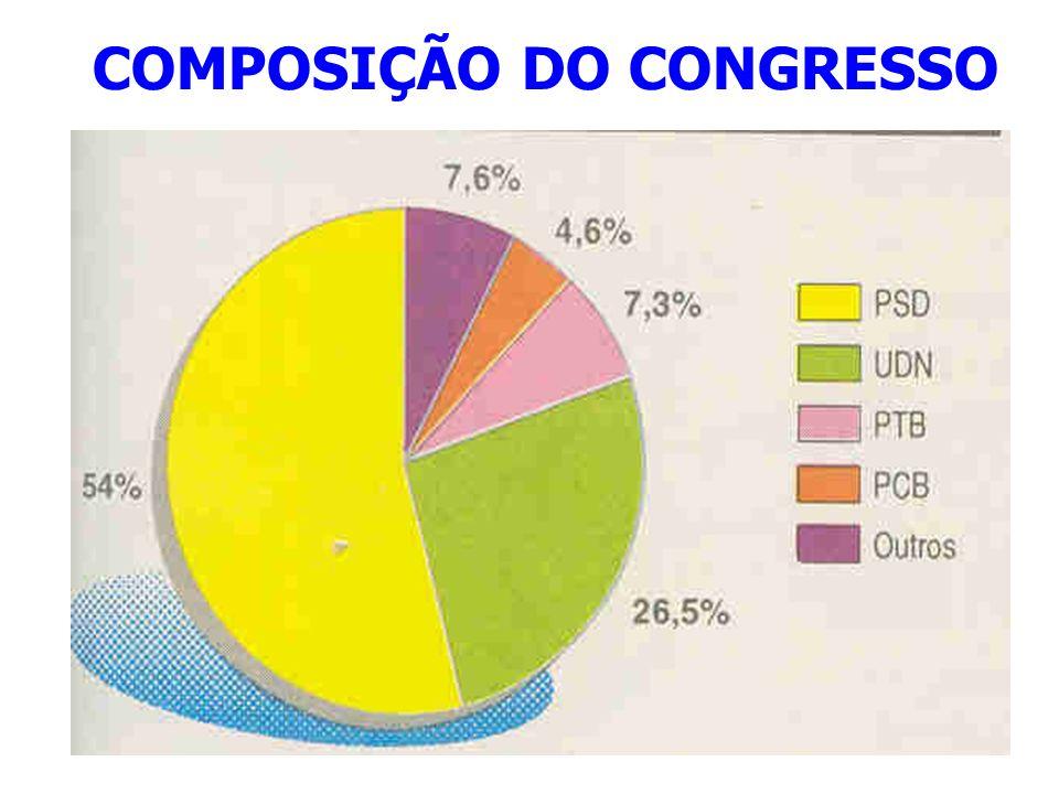 COMPOSIÇÃO DO CONGRESSO