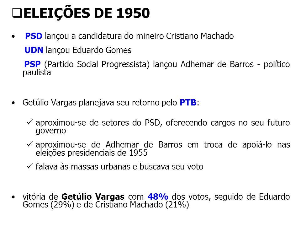 ELEIÇÕES DE 1950 PSD lançou a candidatura do mineiro Cristiano Machado UDN lançou Eduardo Gomes PSP (Partido Social Progressista) lançou Adhemar de Ba