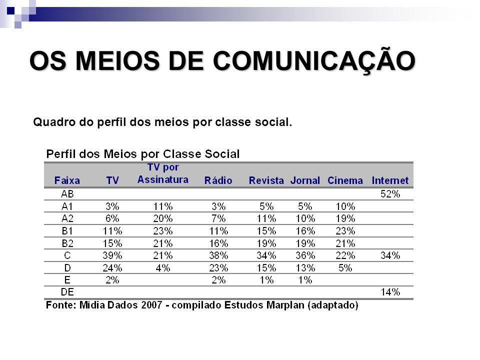 OS MEIOS DE COMUNICAÇÃO Quadro do perfil dos meios por classe social.
