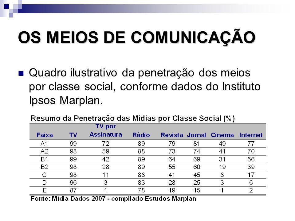 OS MEIOS DE COMUNICAÇÃO Quadro ilustrativo da penetração dos meios por classe social, conforme dados do Instituto Ipsos Marplan.