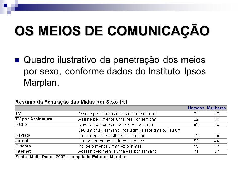 OS MEIOS DE COMUNICAÇÃO Quadro ilustrativo da penetração dos meios por sexo, conforme dados do Instituto Ipsos Marplan.