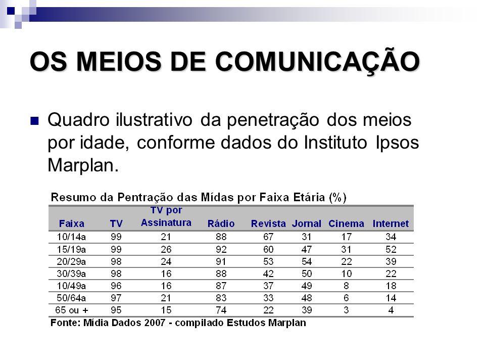 OS MEIOS DE COMUNICAÇÃO Quadro ilustrativo da penetração dos meios por idade, conforme dados do Instituto Ipsos Marplan.