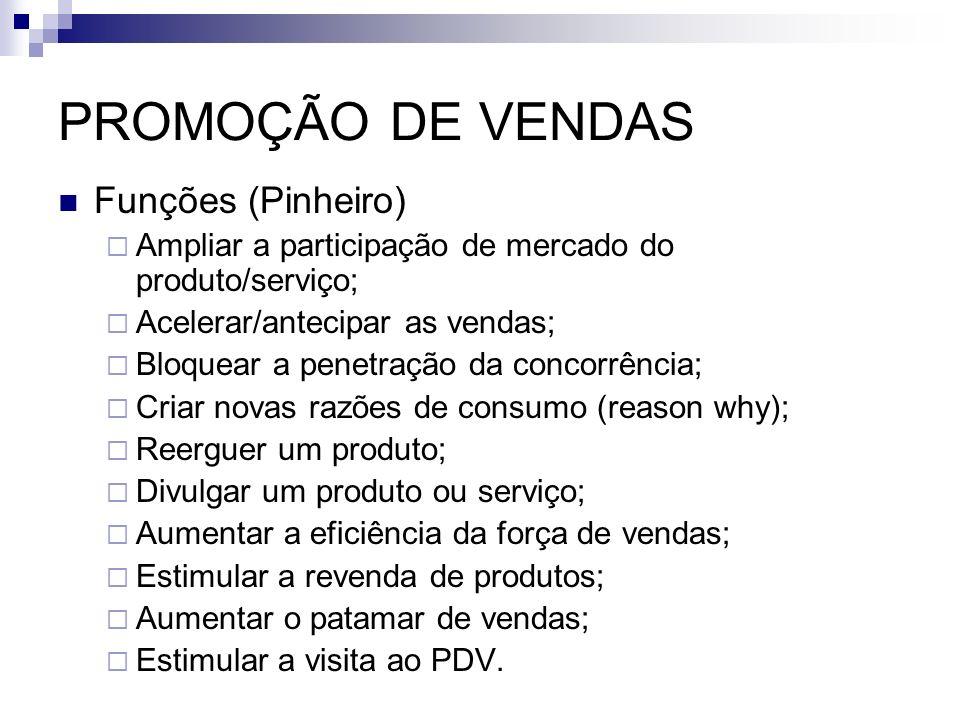 PROMOÇÃO DE VENDAS Funções (Pinheiro) Ampliar a participação de mercado do produto/serviço; Acelerar/antecipar as vendas; Bloquear a penetração da con