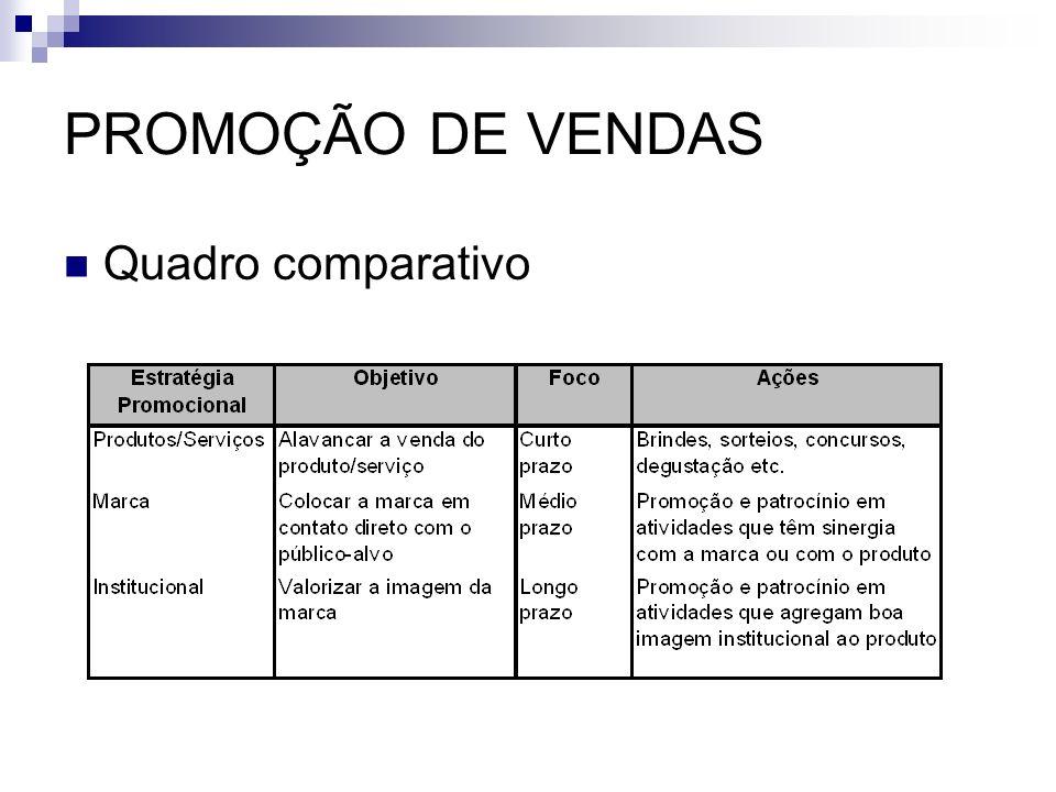 PROMOÇÃO DE VENDAS Quadro comparativo