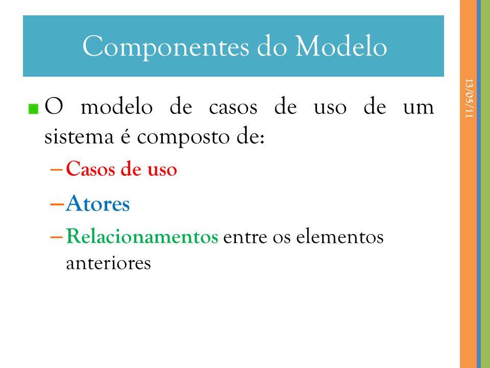 13/05/11 O modelo de casos de uso de um sistema é composto de: – Casos de uso – Atores – Relacionamentos entre os elementos anteriores Componentes do Modelo