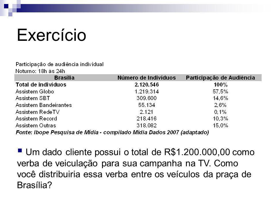 Exercício Um dado cliente possui o total de R$1.200.000,00 como verba de veiculação para sua campanha na TV. Como você distribuiria essa verba entre o