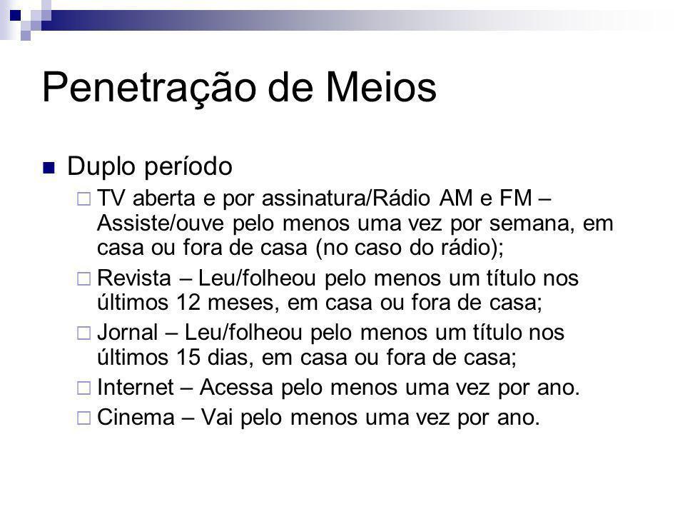 Penetração de Meios Duplo período TV aberta e por assinatura/Rádio AM e FM – Assiste/ouve pelo menos uma vez por semana, em casa ou fora de casa (no c