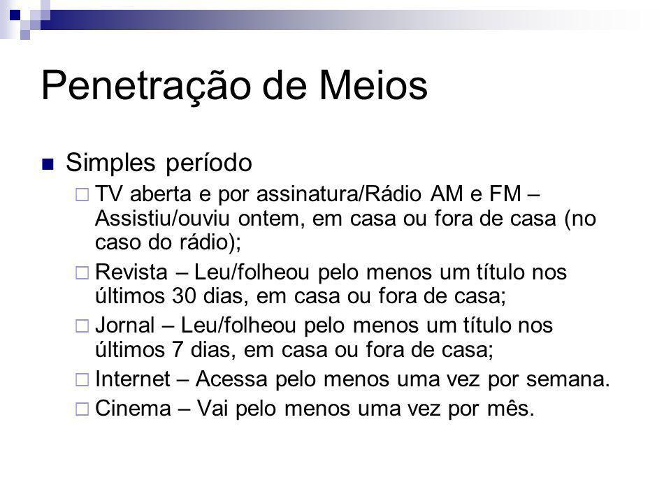 Penetração de Meios Simples período TV aberta e por assinatura/Rádio AM e FM – Assistiu/ouviu ontem, em casa ou fora de casa (no caso do rádio); Revis