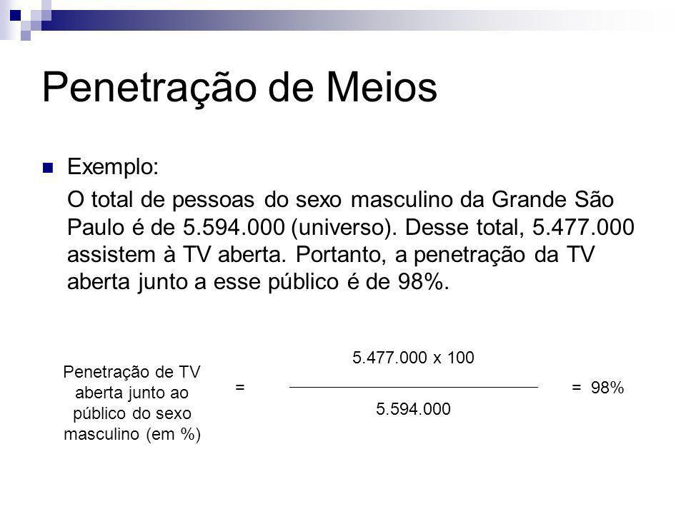 Penetração de Meios Exemplo: O total de pessoas do sexo masculino da Grande São Paulo é de 5.594.000 (universo). Desse total, 5.477.000 assistem à TV