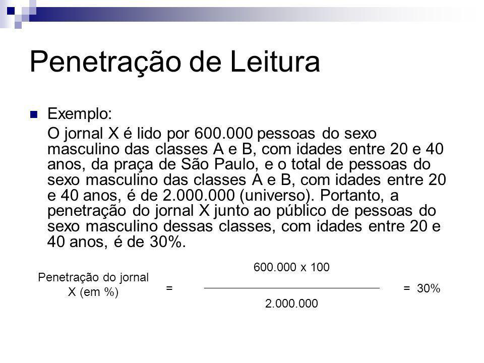 Penetração de Leitura Exemplo: O jornal X é lido por 600.000 pessoas do sexo masculino das classes A e B, com idades entre 20 e 40 anos, da praça de S