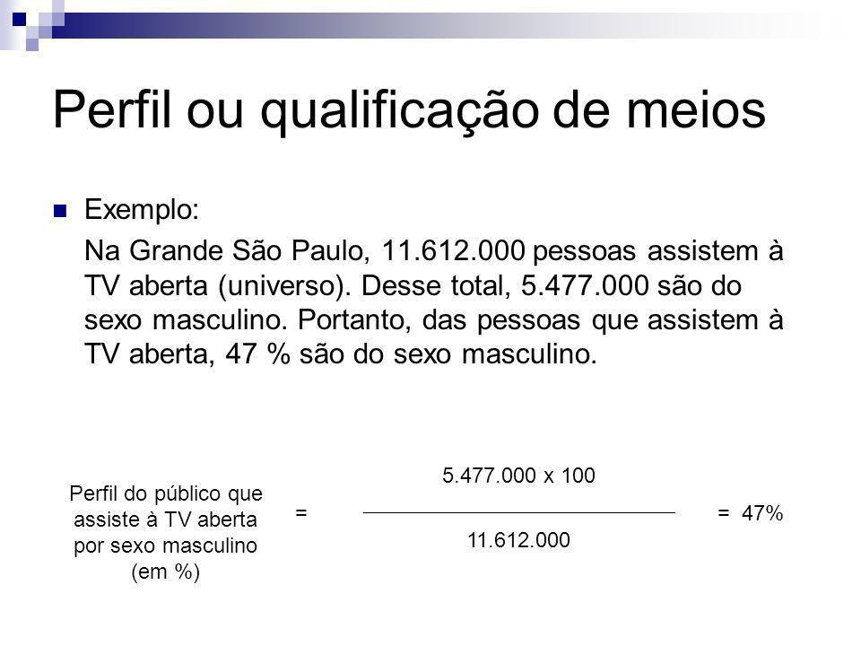Perfil ou qualificação de meios Exemplo: Na Grande São Paulo, 11.612.000 pessoas assistem à TV aberta (universo). Desse total, 5.477.000 são do sexo m
