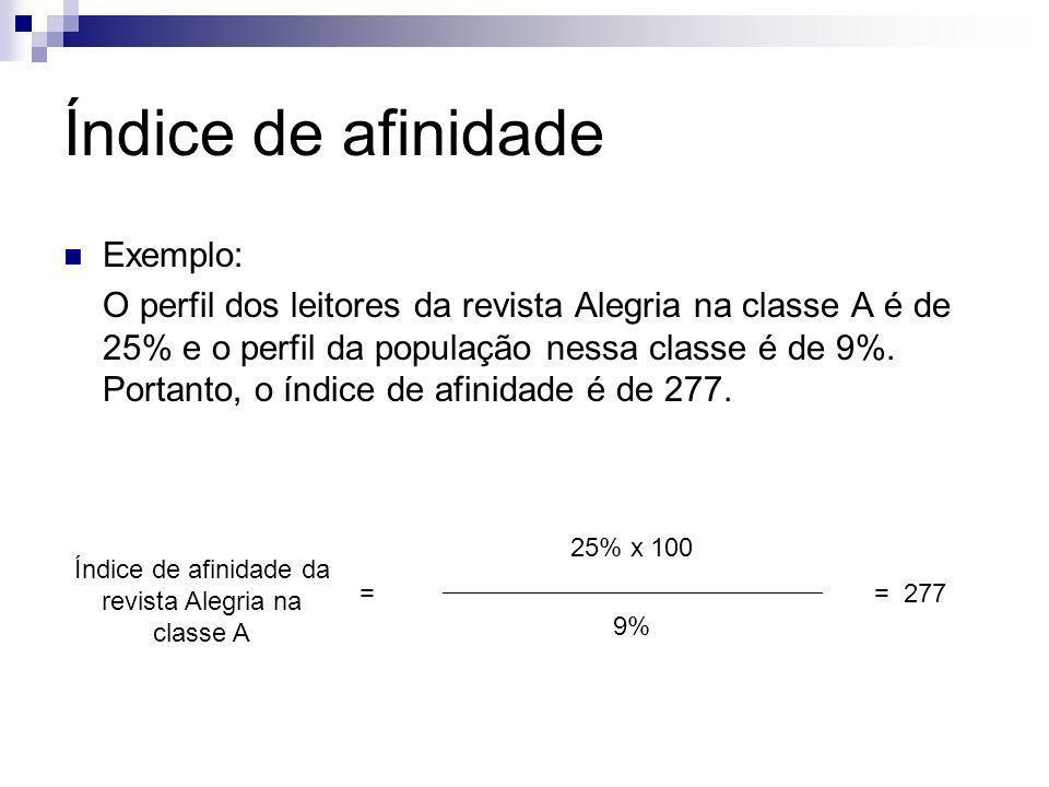 Índice de afinidade Exemplo: O perfil dos leitores da revista Alegria na classe A é de 25% e o perfil da população nessa classe é de 9%. Portanto, o í