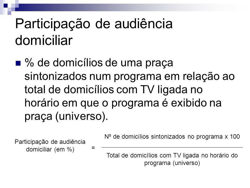 Participação de audiência domiciliar % de domicílios de uma praça sintonizados num programa em relação ao total de domicílios com TV ligada no horário