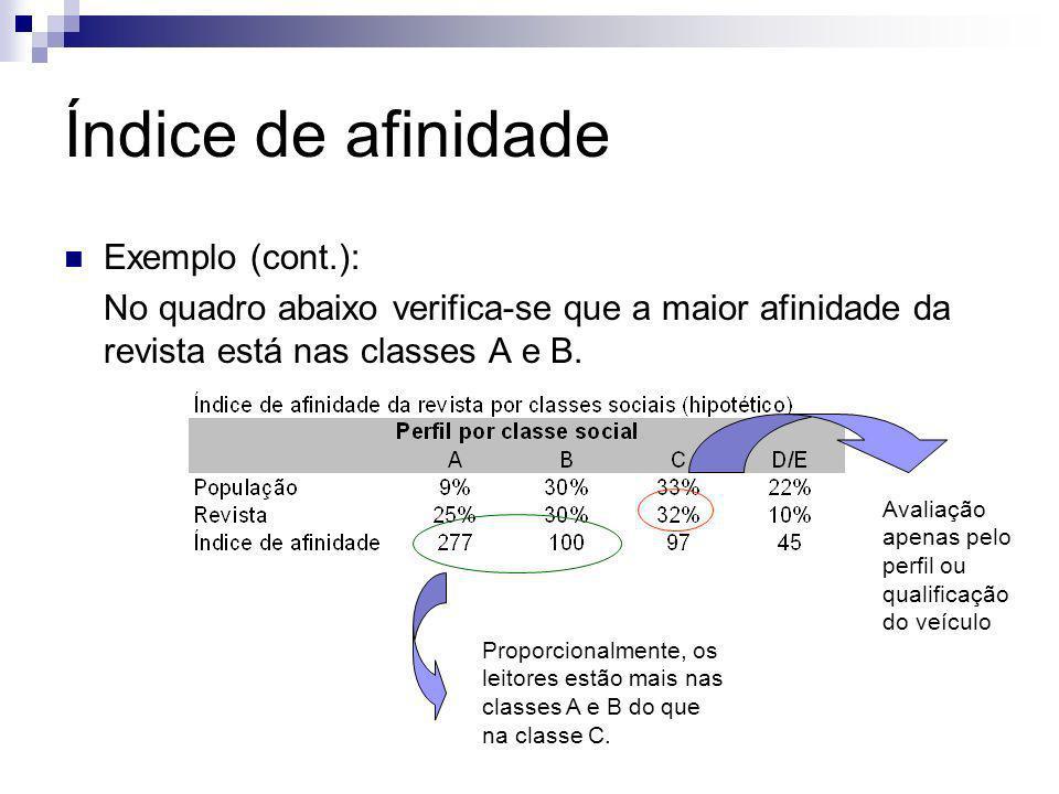 Índice de afinidade Exemplo (cont.): No quadro abaixo verifica-se que a maior afinidade da revista está nas classes A e B. Avaliação apenas pelo perfi