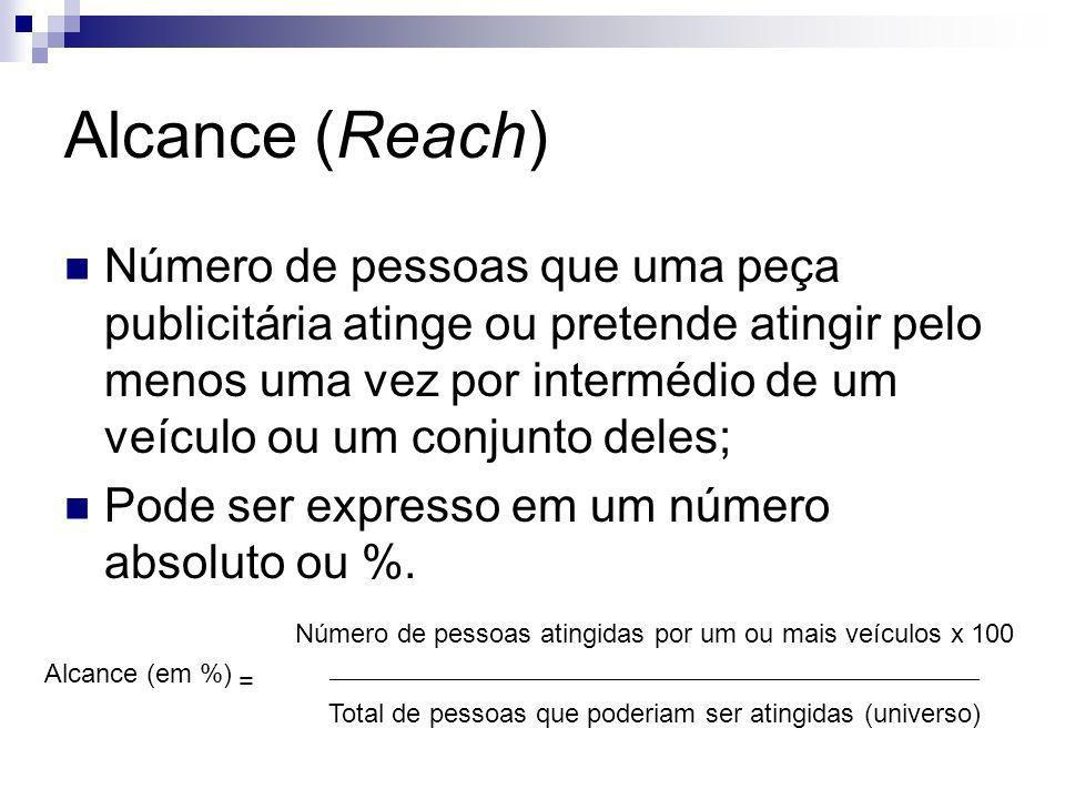 Alcance (Reach) Número de pessoas que uma peça publicitária atinge ou pretende atingir pelo menos uma vez por intermédio de um veículo ou um conjunto