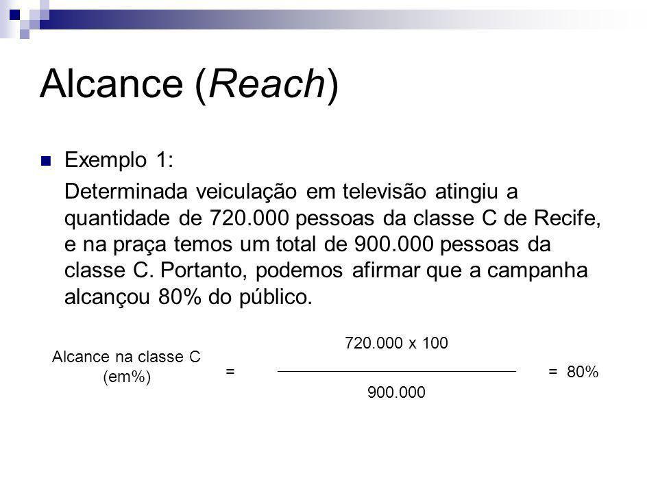 Alcance (Reach) Exemplo 1: Determinada veiculação em televisão atingiu a quantidade de 720.000 pessoas da classe C de Recife, e na praça temos um tota