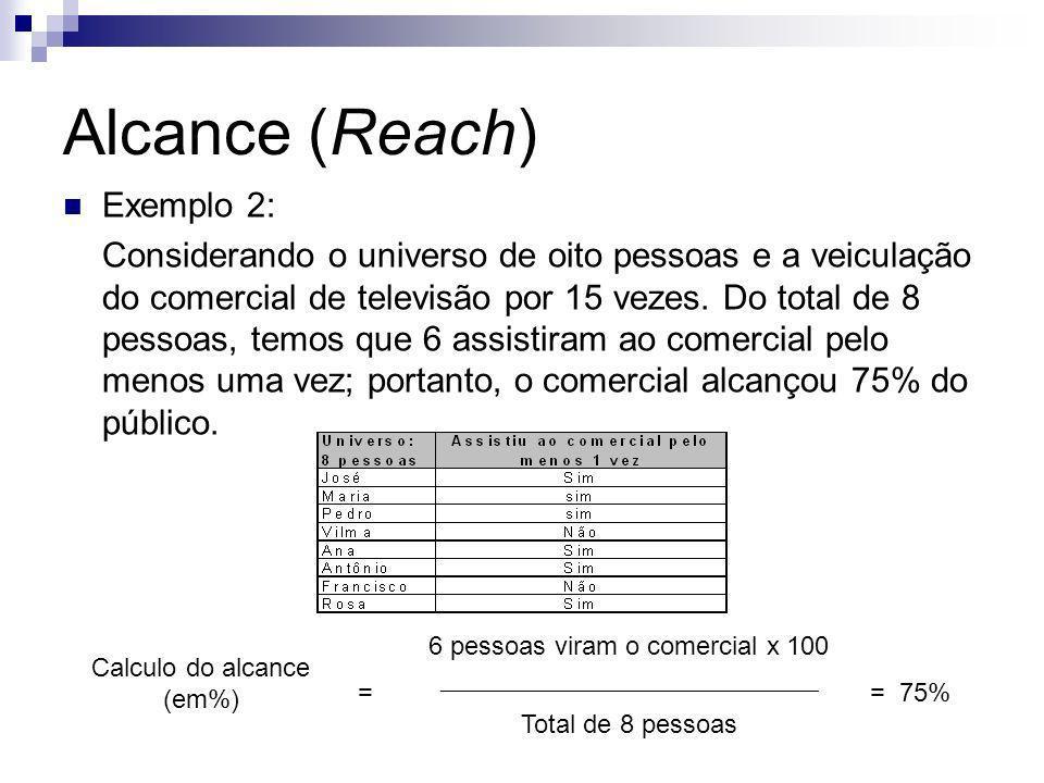 Alcance (Reach) Exemplo 2: Considerando o universo de oito pessoas e a veiculação do comercial de televisão por 15 vezes. Do total de 8 pessoas, temos
