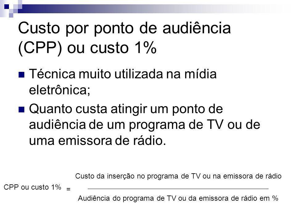 Custo por ponto de audiência (CPP) ou custo 1% Técnica muito utilizada na mídia eletrônica; Quanto custa atingir um ponto de audiência de um programa