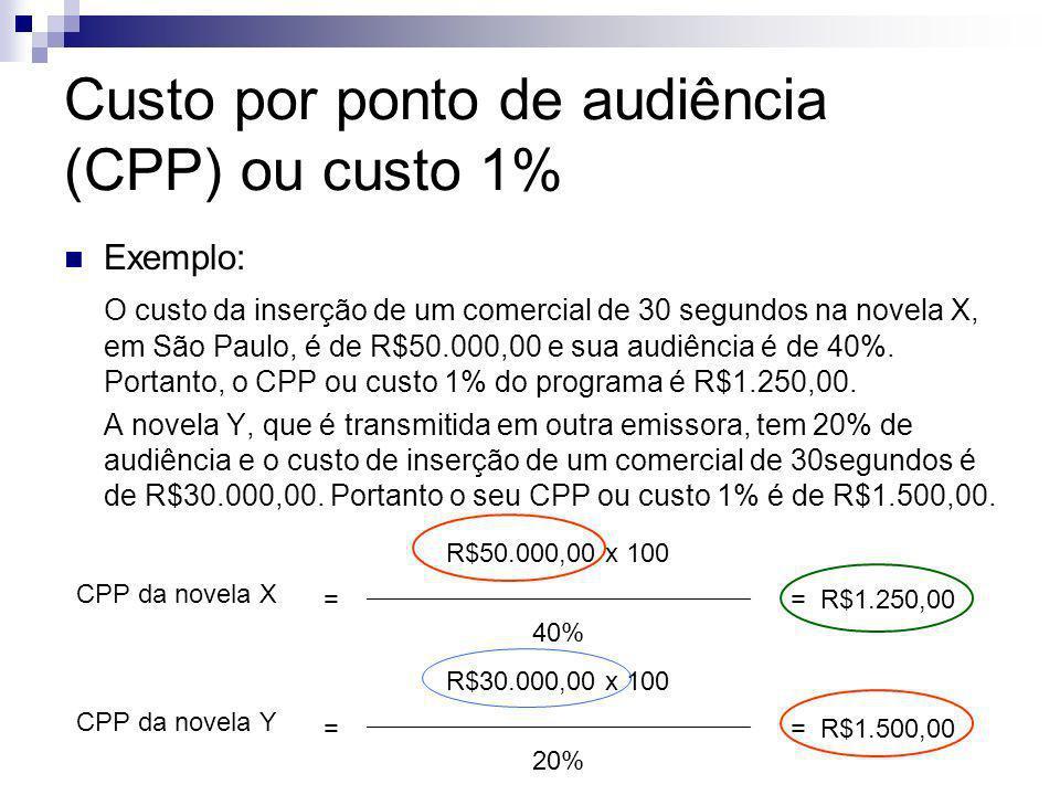 Custo por ponto de audiência (CPP) ou custo 1% Exemplo: O custo da inserção de um comercial de 30 segundos na novela X, em São Paulo, é de R$50.000,00