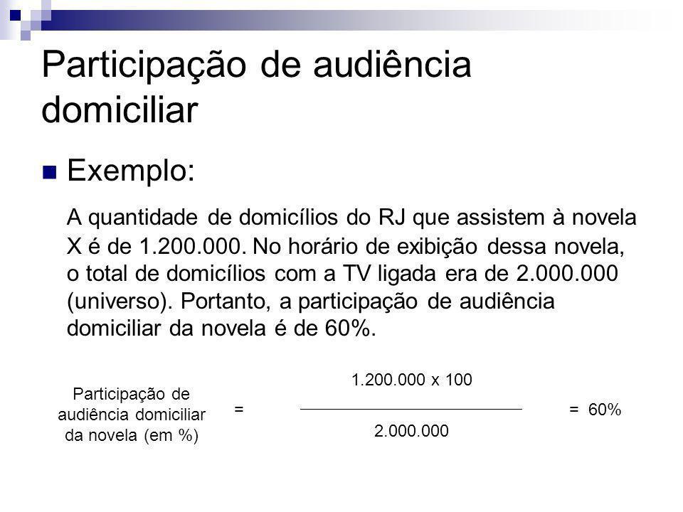 Participação de audiência domiciliar Exemplo: A quantidade de domicílios do RJ que assistem à novela X é de 1.200.000. No horário de exibição dessa no