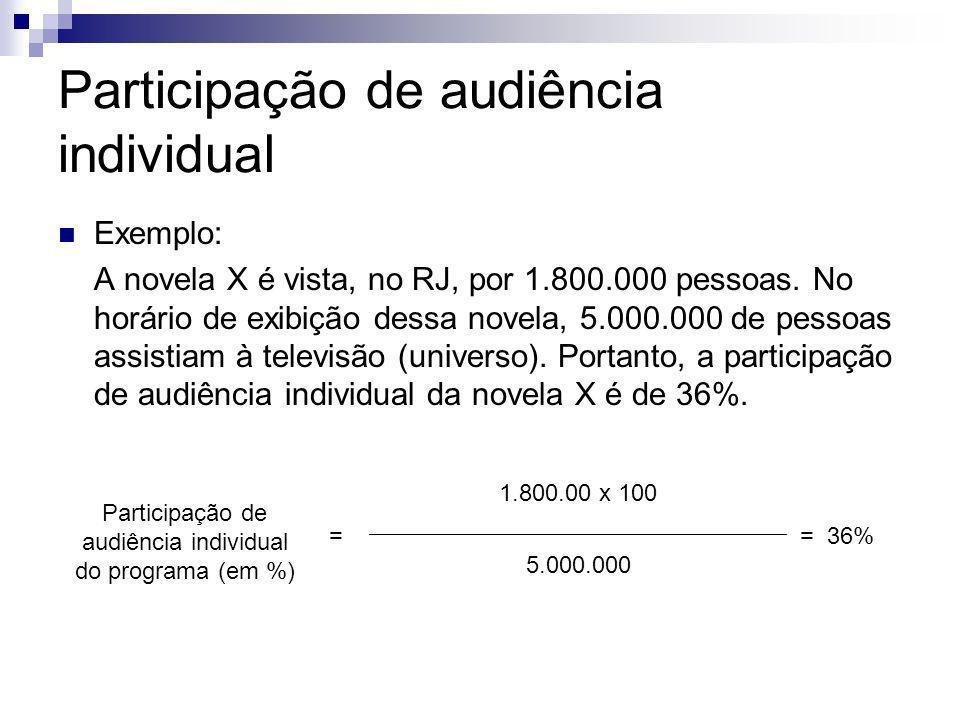 Participação de audiência individual Exemplo: A novela X é vista, no RJ, por 1.800.000 pessoas. No horário de exibição dessa novela, 5.000.000 de pess