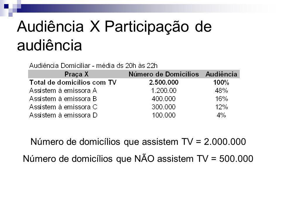 Audiência X Participação de audiência Número de domicílios que assistem TV = 2.000.000 Número de domicílios que NÃO assistem TV = 500.000