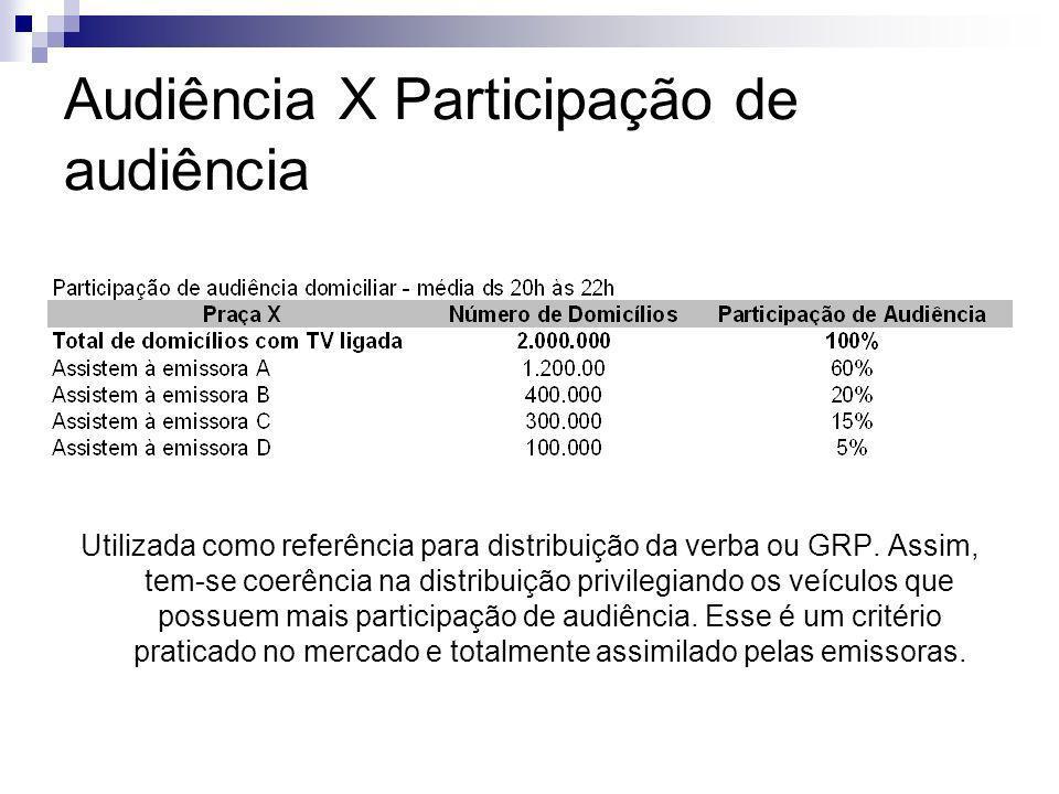 Audiência X Participação de audiência Utilizada como referência para distribuição da verba ou GRP. Assim, tem-se coerência na distribuição privilegian