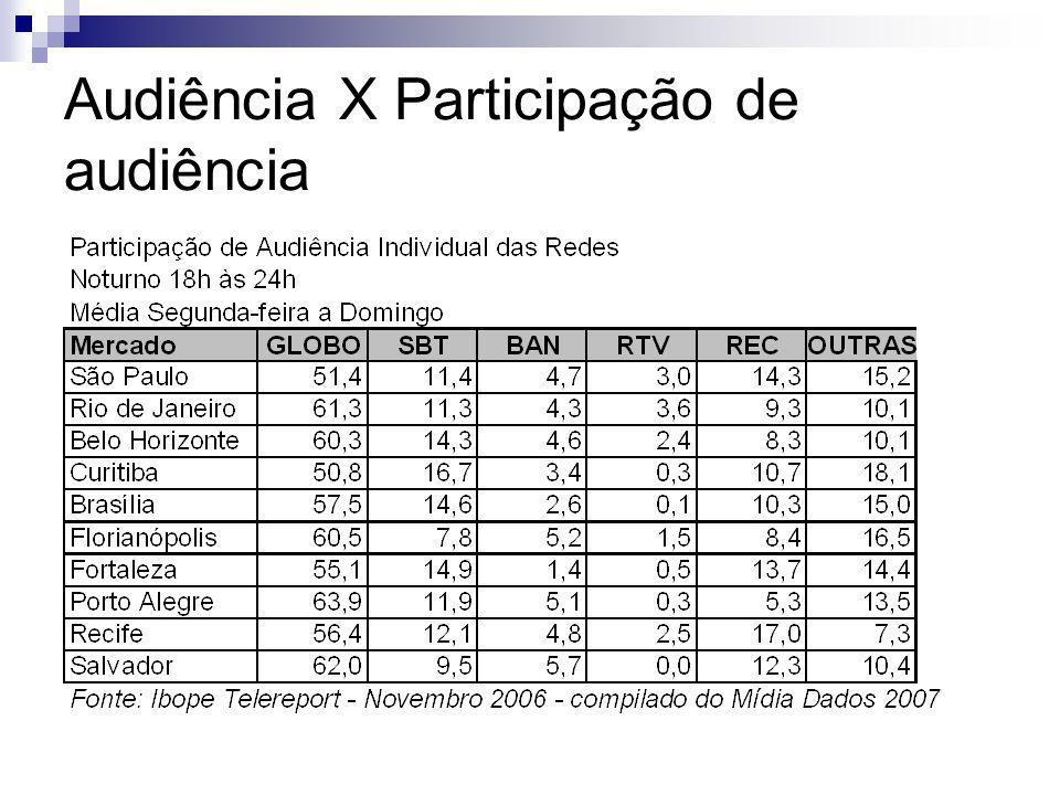 Audiência X Participação de audiência