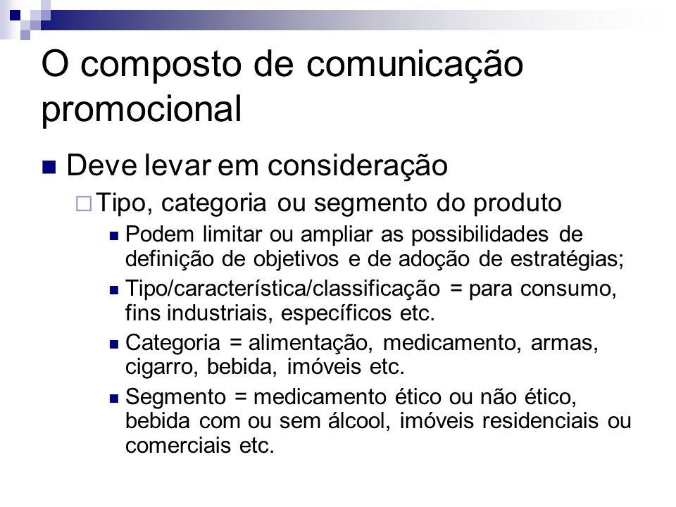 O composto de comunicação promocional Deve levar em consideração Tipo, categoria ou segmento do produto Podem limitar ou ampliar as possibilidades de