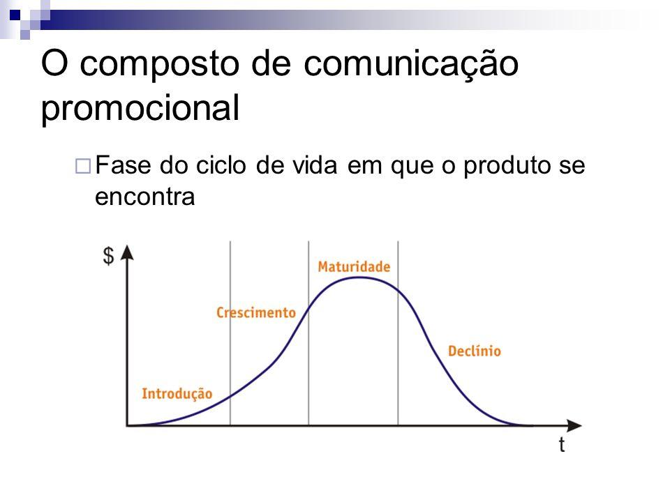 O composto de comunicação promocional Fase do ciclo de vida em que o produto se encontra