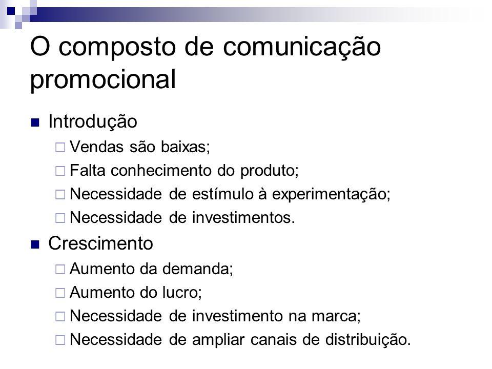 O composto de comunicação promocional Introdução Vendas são baixas; Falta conhecimento do produto; Necessidade de estímulo à experimentação; Necessida