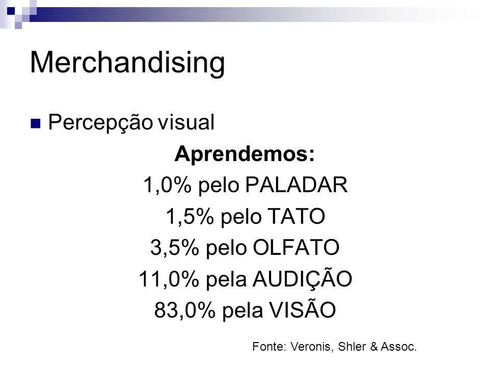 Merchandising Percepção visual Aprendemos: 1,0% pelo PALADAR 1,5% pelo TATO 3,5% pelo OLFATO 11,0% pela AUDIÇÃO 83,0% pela VISÃO Fonte: Veronis, Shler