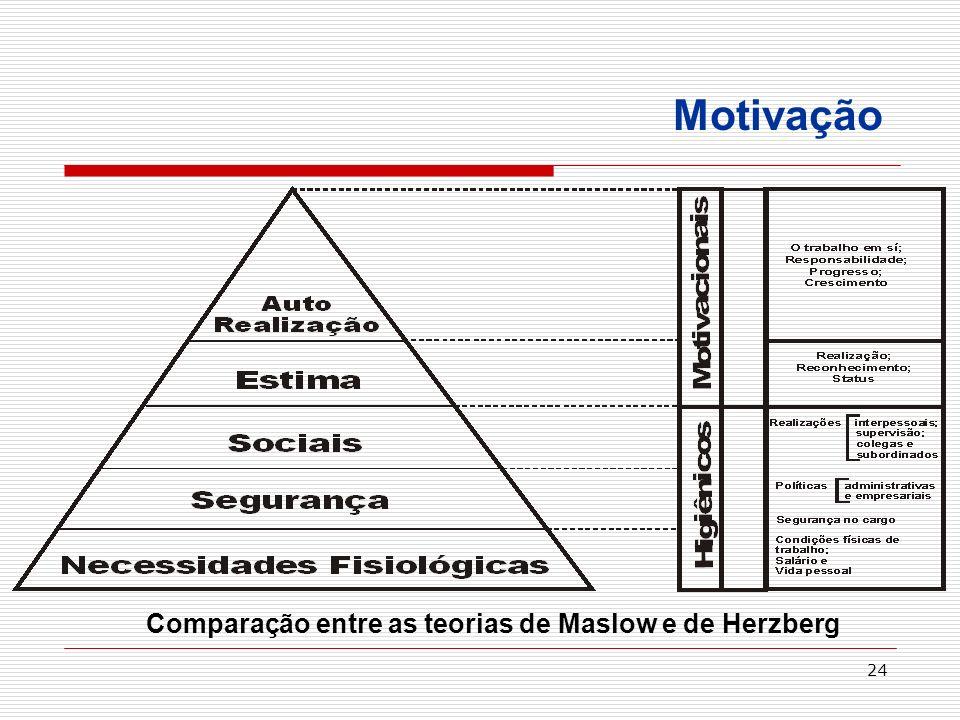 24 Comparação entre as teorias de Maslow e de Herzberg Motivação