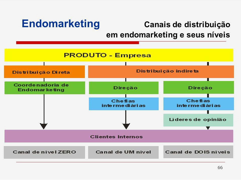 66 Endomarketing Canais de distribuição em endomarketing e seus níveis