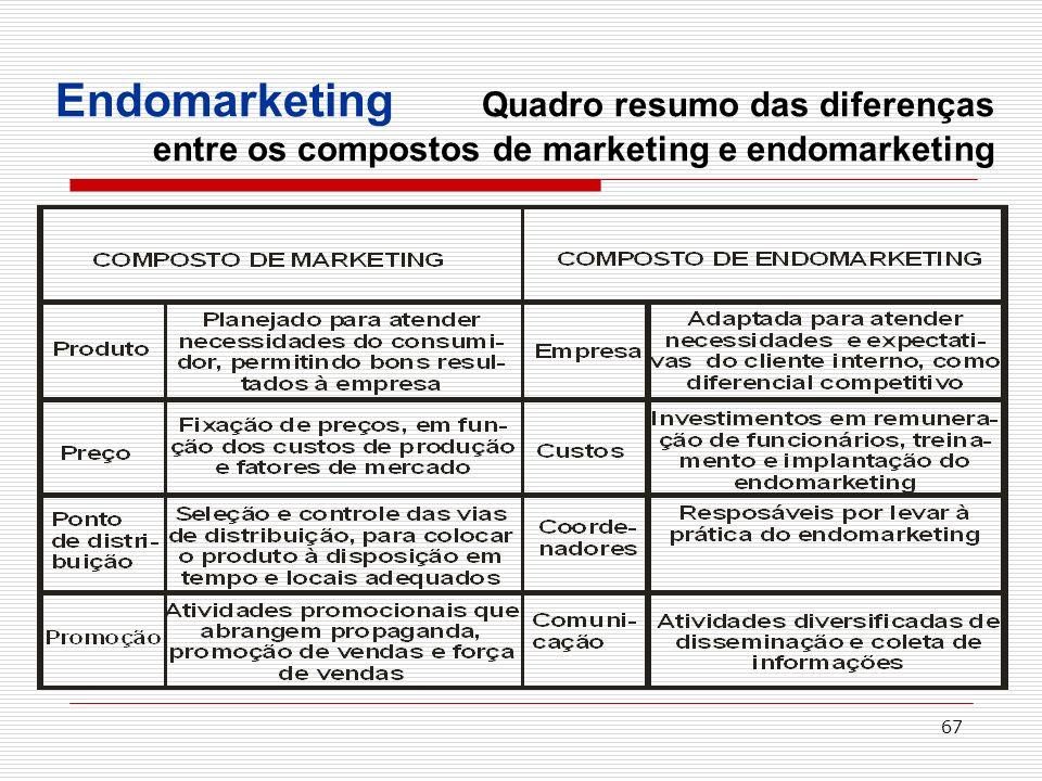 67 Endomarketing Quadro resumo das diferenças entre os compostos de marketing e endomarketing