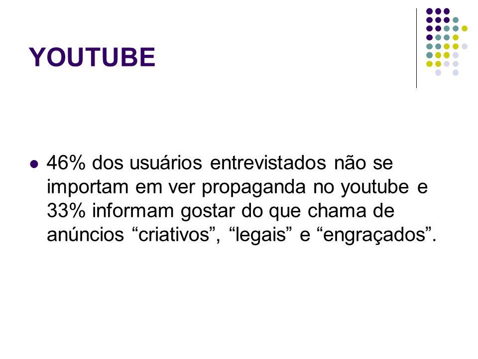 YOUTUBE 46% dos usuários entrevistados não se importam em ver propaganda no youtube e 33% informam gostar do que chama de anúncios criativos, legais e