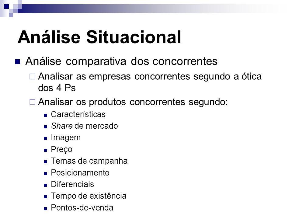 Análise Situacional Análise comparativa dos concorrentes Analisar as empresas concorrentes segundo a ótica dos 4 Ps Analisar os produtos concorrentes