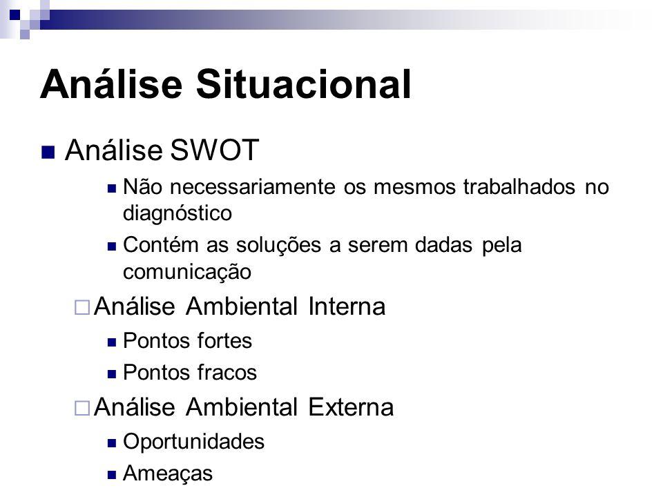 Análise Situacional Análise SWOT Não necessariamente os mesmos trabalhados no diagnóstico Contém as soluções a serem dadas pela comunicação Análise Am