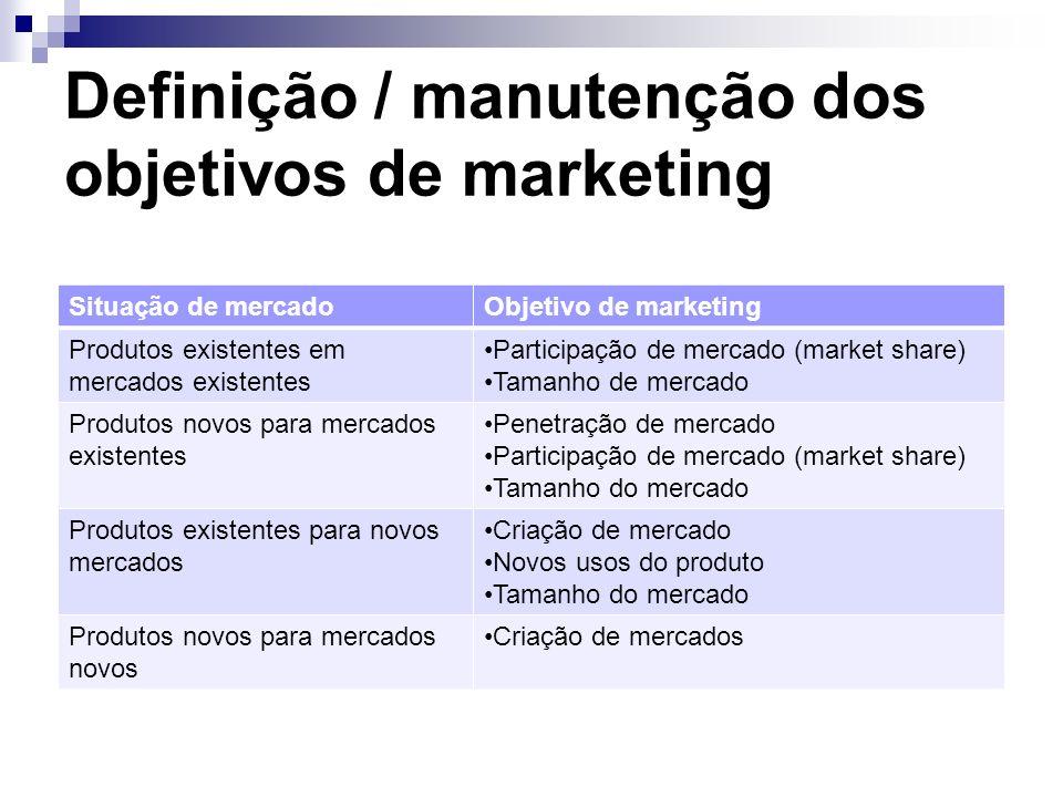 Definição / manutenção dos objetivos de marketing Situação de mercadoObjetivo de marketing Produtos existentes em mercados existentes Participação de