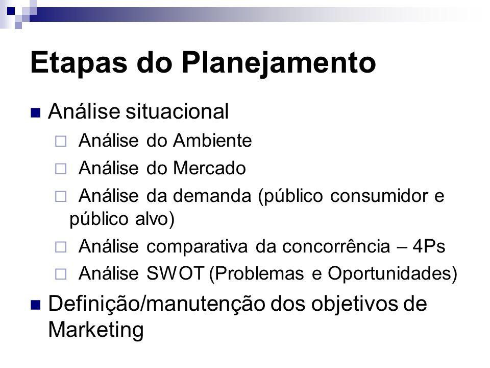 Etapas do Planejamento Análise situacional Análise do Ambiente Análise do Mercado Análise da demanda (público consumidor e público alvo) Análise compa