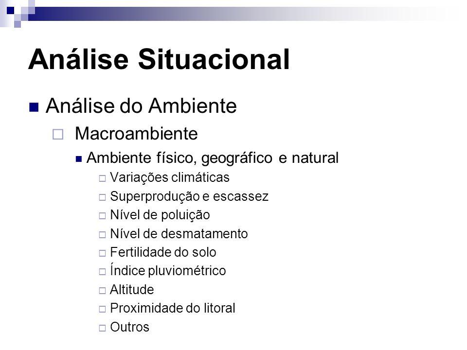 Análise Situacional Análise do Ambiente Macroambiente Ambiente físico, geográfico e natural Variações climáticas Superprodução e escassez Nível de pol