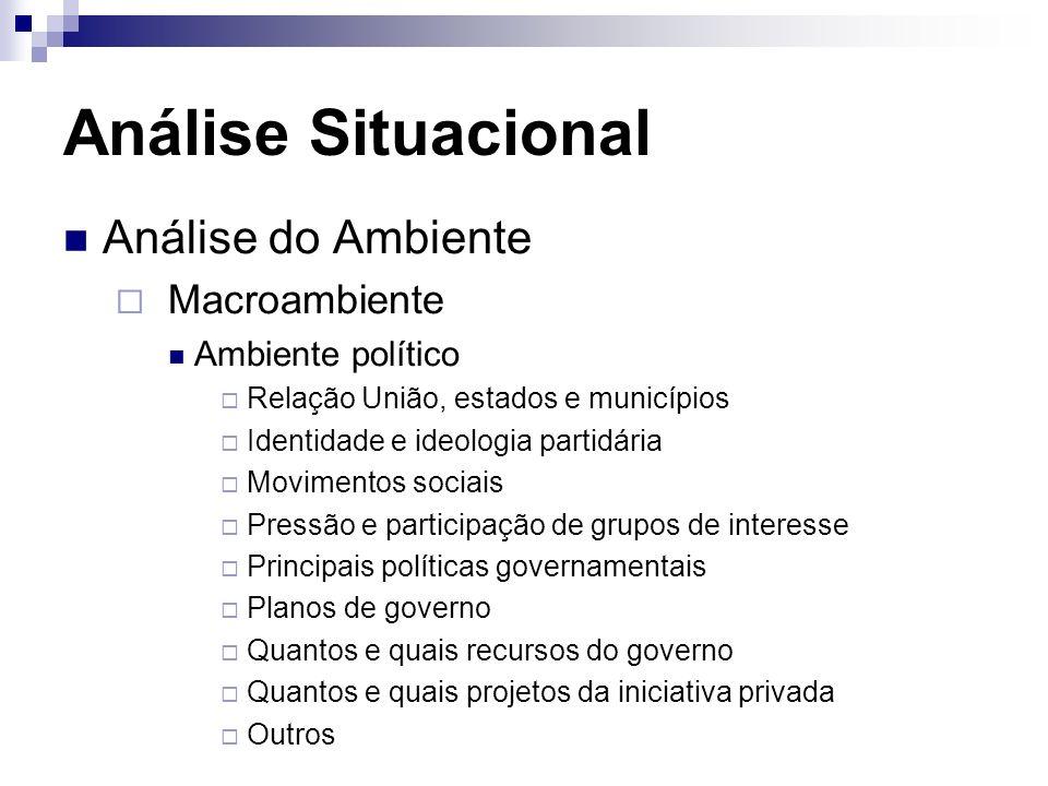 Análise Situacional Análise do Ambiente Macroambiente Ambiente político Relação União, estados e municípios Identidade e ideologia partidária Moviment