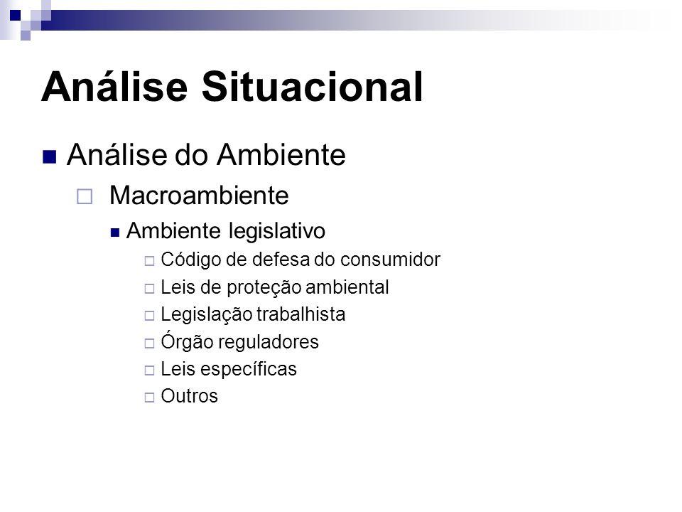 Análise Situacional Análise do Ambiente Macroambiente Ambiente legislativo Código de defesa do consumidor Leis de proteção ambiental Legislação trabal