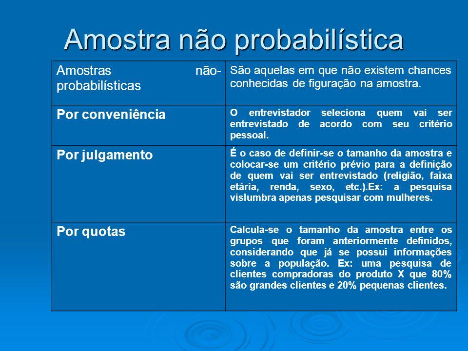 Amostras não- probabilísticas São aquelas em que não existem chances conhecidas de figuração na amostra. Por conveniência O entrevistador seleciona qu