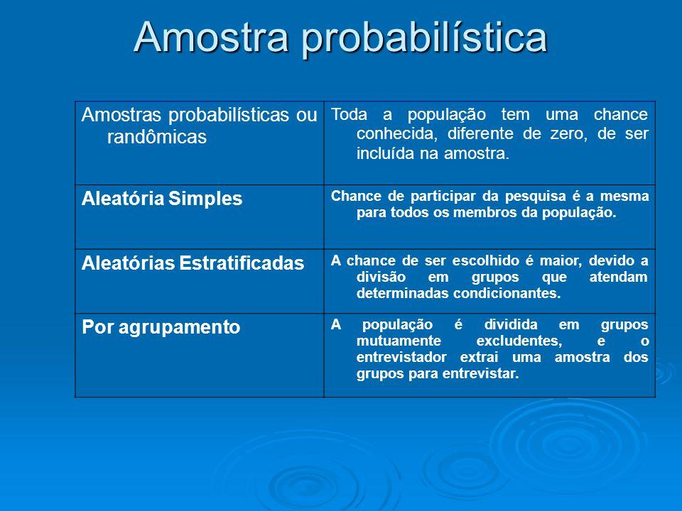 Amostras probabilísticas ou randômicas Toda a população tem uma chance conhecida, diferente de zero, de ser incluída na amostra. Aleatória Simples Cha