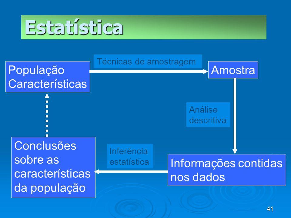 41 População Características Amostra Informações contidas nos dados Conclusões sobre as características da população Técnicas de amostragem Análise de